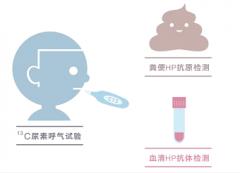 通过什么形式筛查幽门螺杆菌?